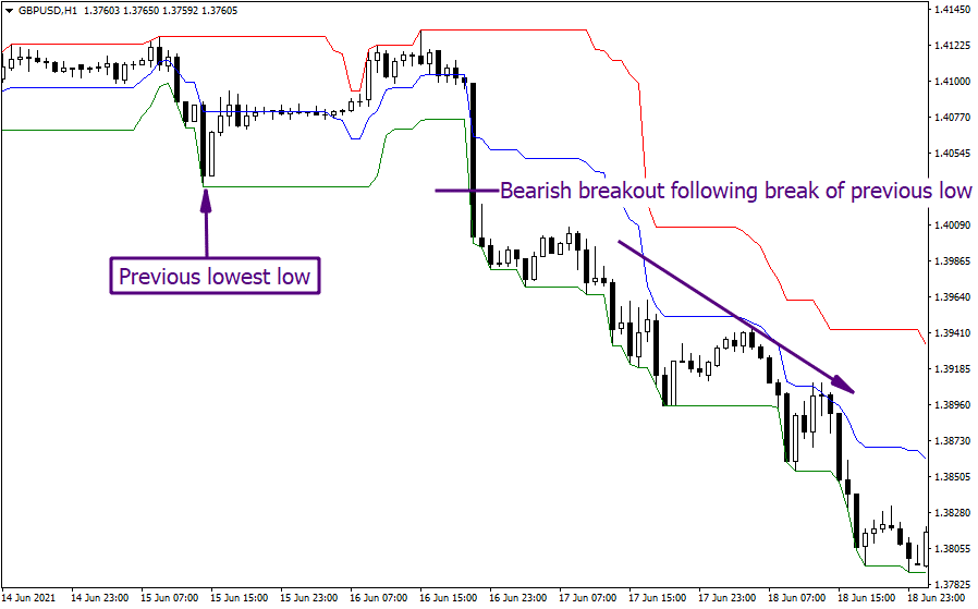 Donchian Channel indicator example