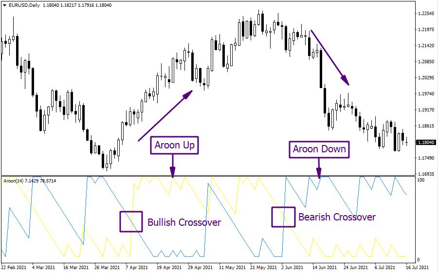 Aroon Indicator example