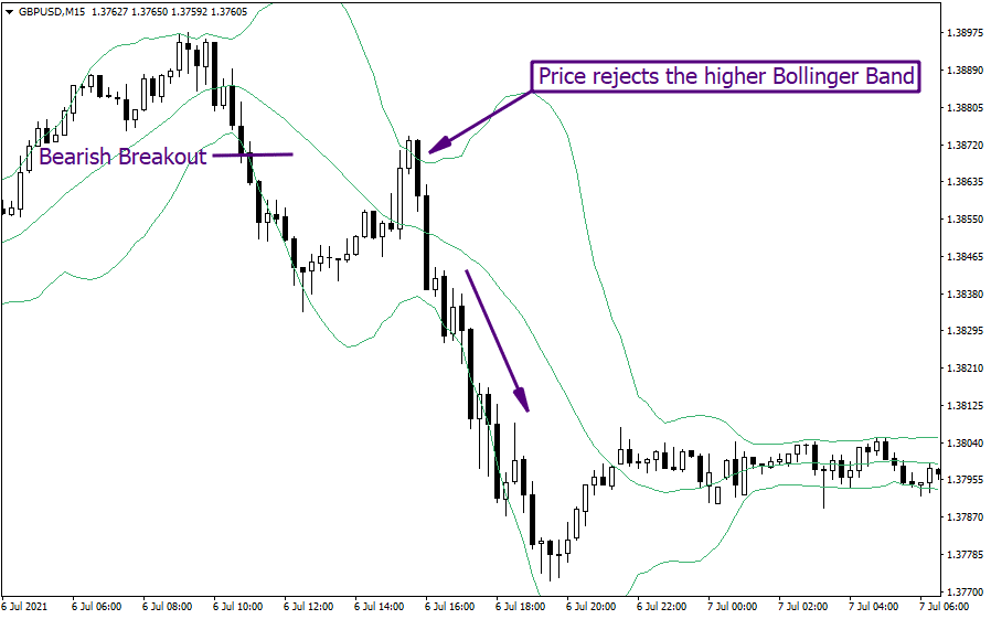 bollinger bands indicator example