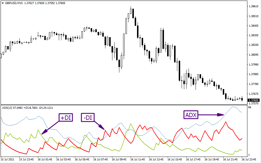 ADX indicator example on chart