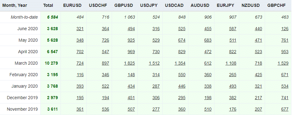 Foresignal Trading results