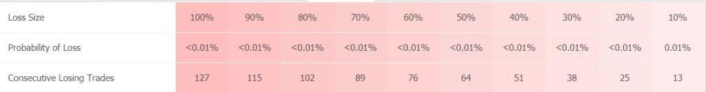 Forex Heist EA statistics