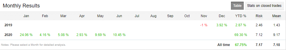 Happy Breakout Robot Trading results