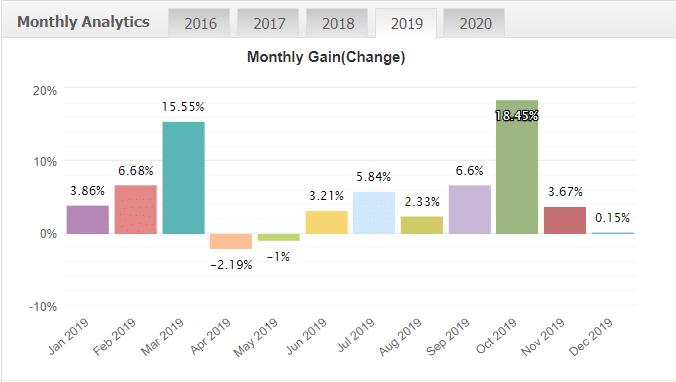 Happy News Robot monthly gain