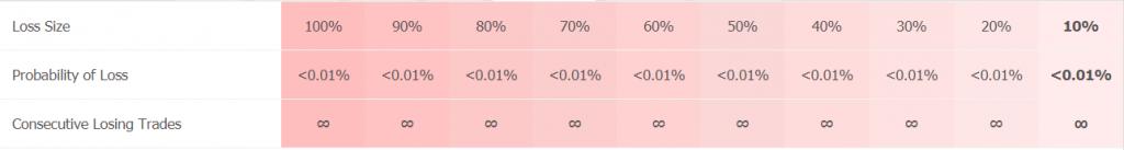 Prince FX EA statistics