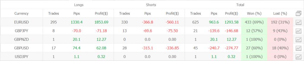 Profit Forex Signals statistics