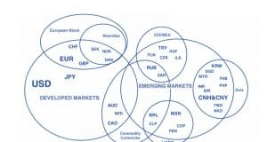 Forex Trading and Currencies Personality
