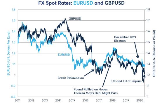 US Dollar and GBP Exchange Rate