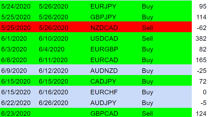 ThatFXTrader Trading results