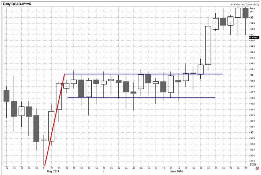 Trade Breakouts And Continuation Patterns