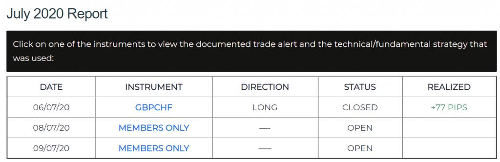 DD Markets trading results