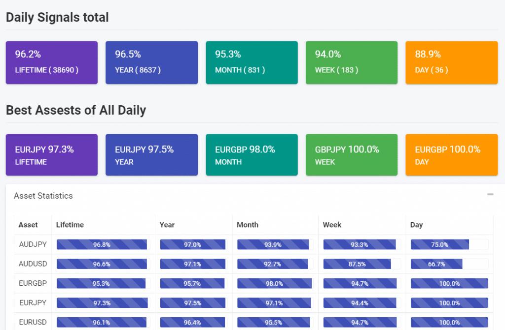 DexFxMarkets Onsite trading results