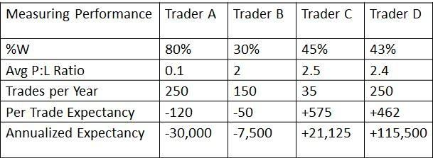 The importance of expectancy in forex