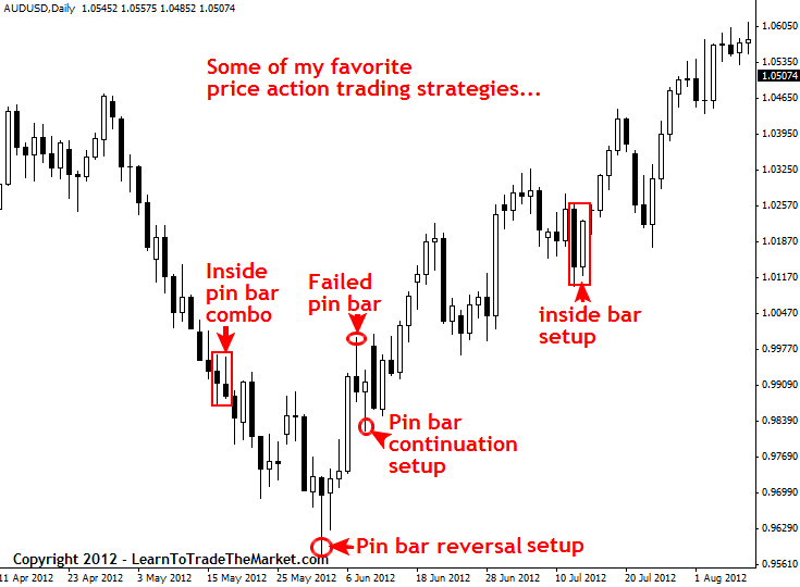 Price Action Strategy