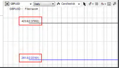 Fibonacci GBP/USD chart