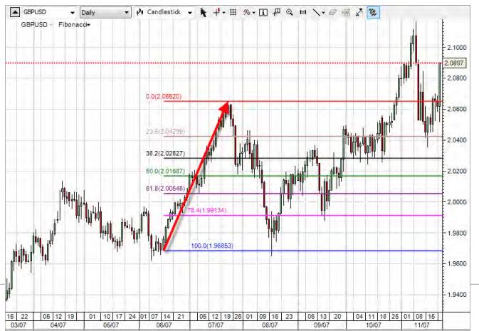 Fibonacci GBP/USD