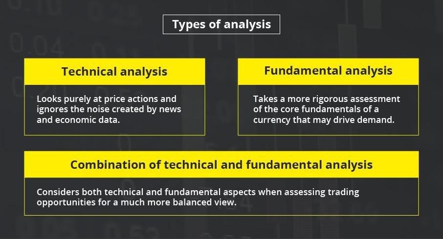 Understand technical and fundamental analysis