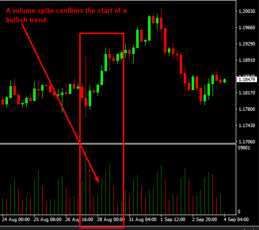 Use volume to confirm a trend