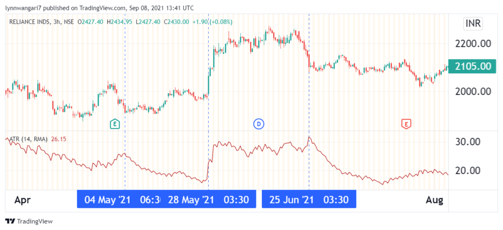 3-hour chart of Reliance Industries showcasing the ATR