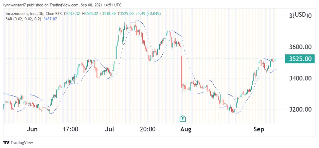 Amazon 3-hour chart displaying the parabolic SAR.