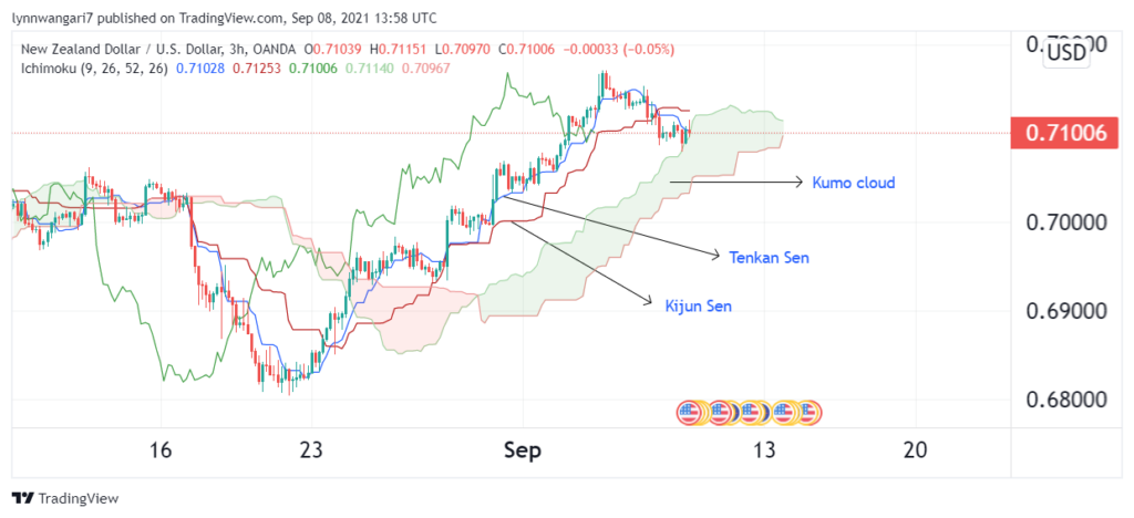 NZD/USD 3-hour chart featuring Ichimoku Cloud indicator.