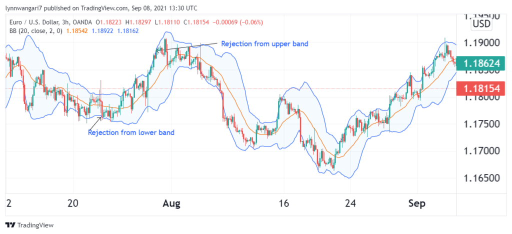 EUR/USD chart featuring Bollinger bands.