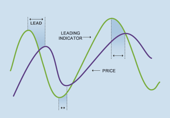 The illustration-comparison of leading and lagging indicators.