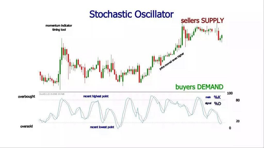 The chart showing the usage of Stochastic Oscillator.