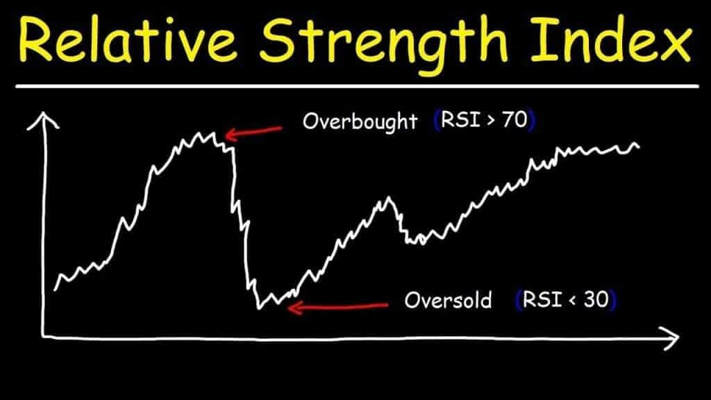 The simplistic chart, showing overbought and oversold readings of RSI.