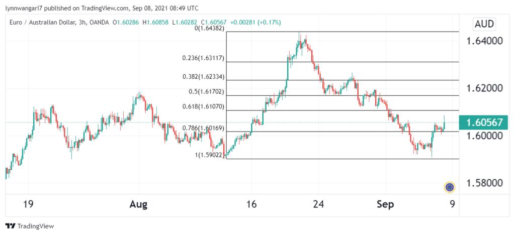 EUR/AUD 3-hour chart showing Fibonacci retracements.