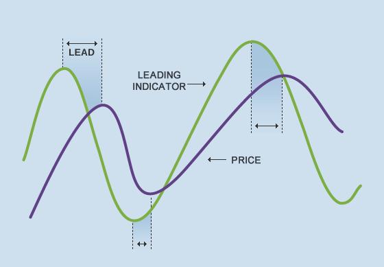 Leading Indicator