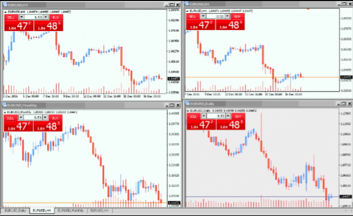 Why are bigger time-frames so important in forex
