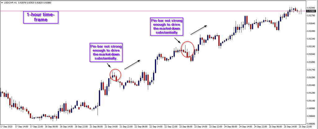 bigger time-frames chart
