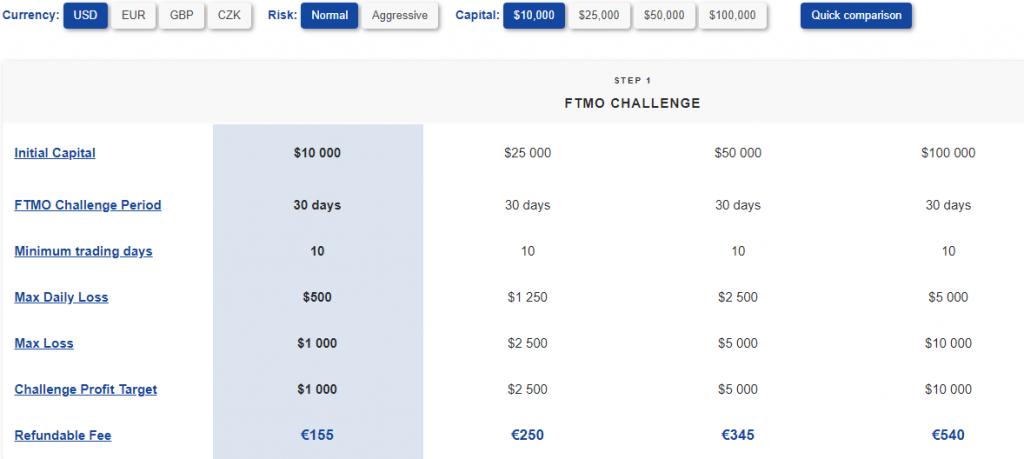 FTMO prices