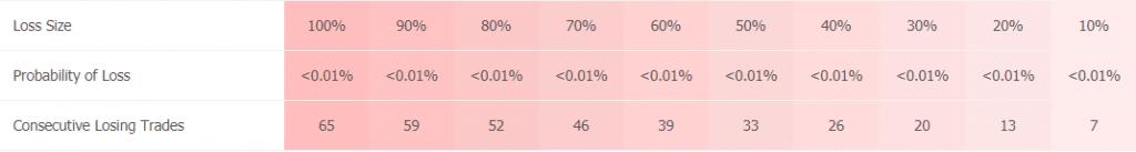 Agimat Trading System statistics