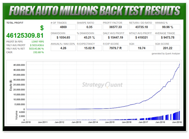 Forex Auto Millions Applied Strategies