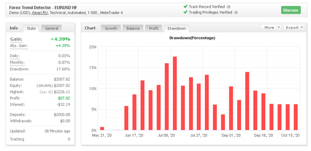 Forex Trend Detector drawdown