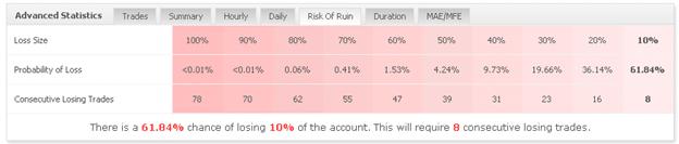 Forex Trend Detector statistics