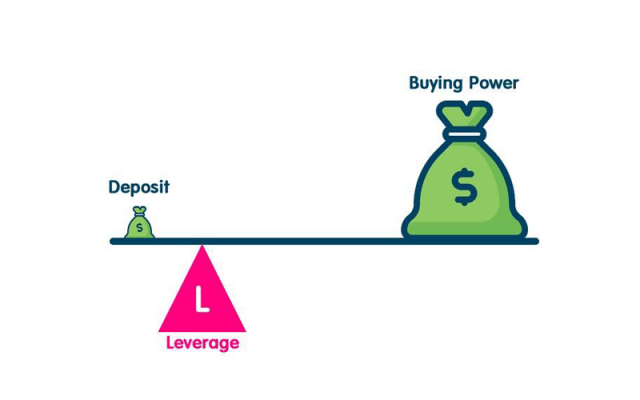 High leverage is your enemy in forex, or is it