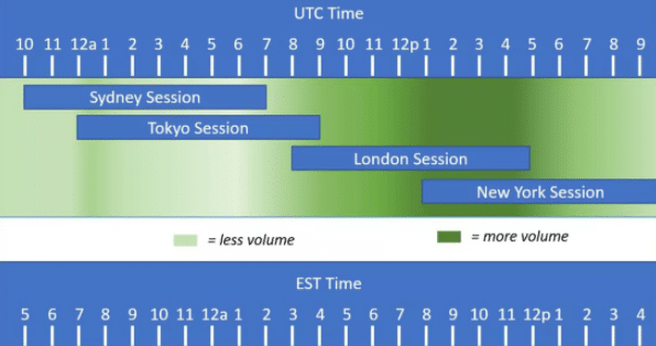 How does the forex market achieve around-the-clock trading