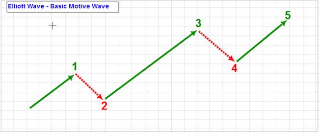How Elliot wave looks like