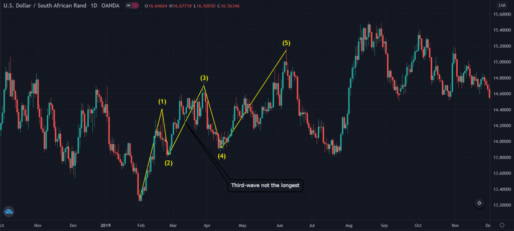 How to invalidate the Elliot wave