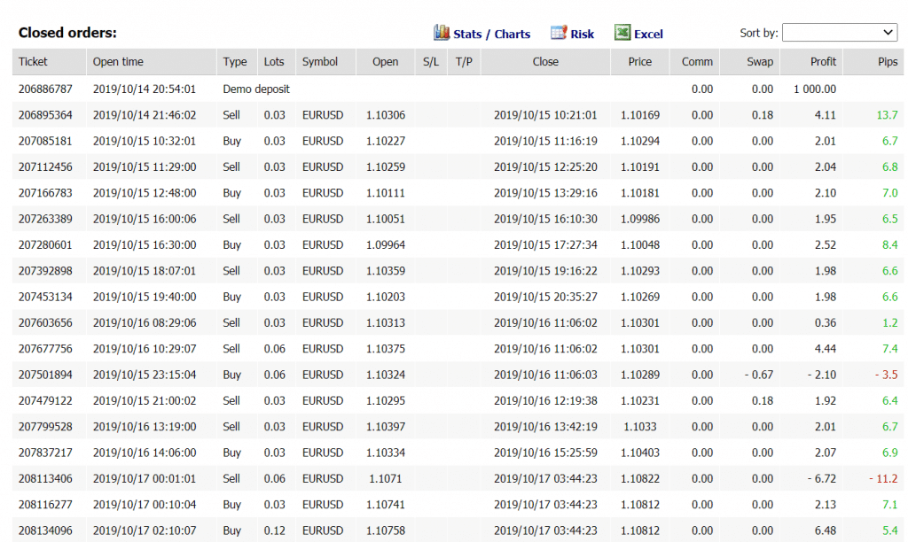 August Forex Golem Trading Results