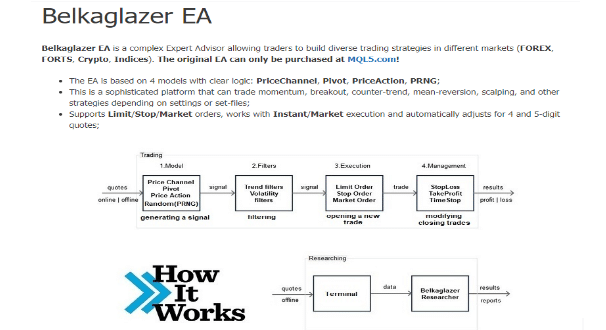 Belkaglazer EA how it works
