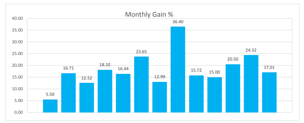 ICHI SCALPER monthly gain