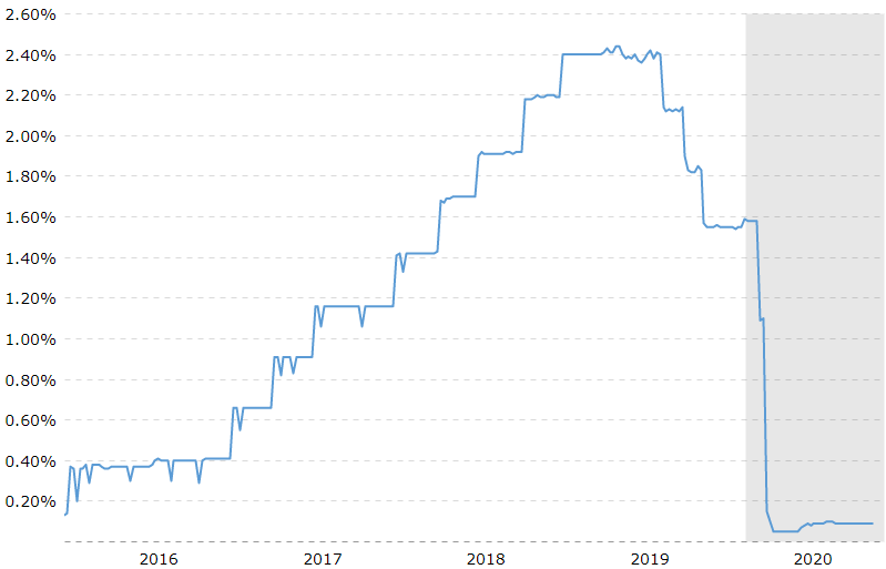 US Federal Funds Rate (5 Years)