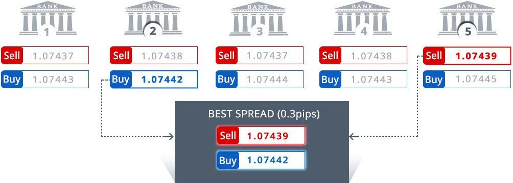 The preferred way liquidity is provided in forex