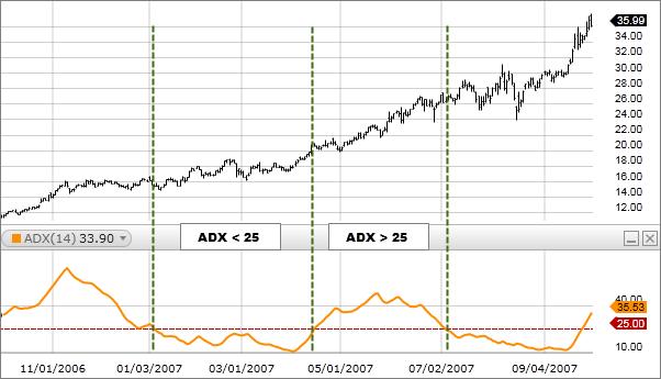 ADX indicator chart