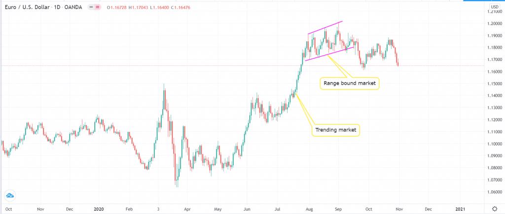 Range bound market vs. a trending market