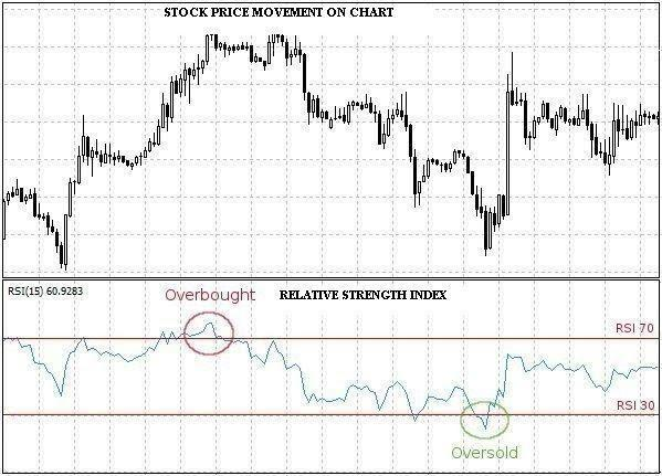 Relative Strength Index chart